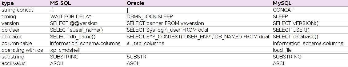 SQLi – Insinuator net