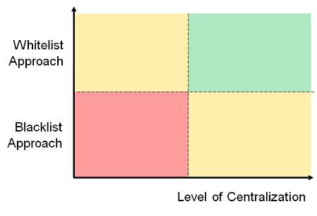 201307_seccontrols_quadrant1