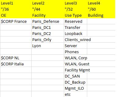 ipv6_add_plan_sample2