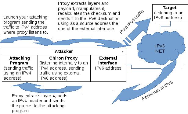 IPv4-to-IPv6_Proxy