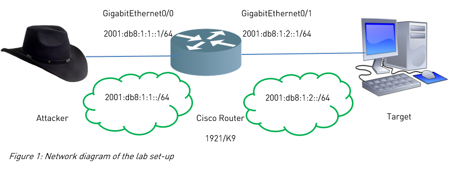 Evasion Of Cisco Acls By Abusing Ipv6 Discussion Of Mitigation