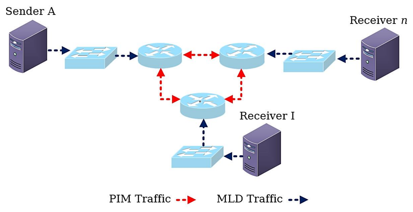 Exemplary Inter-Domain Multicast Deployment