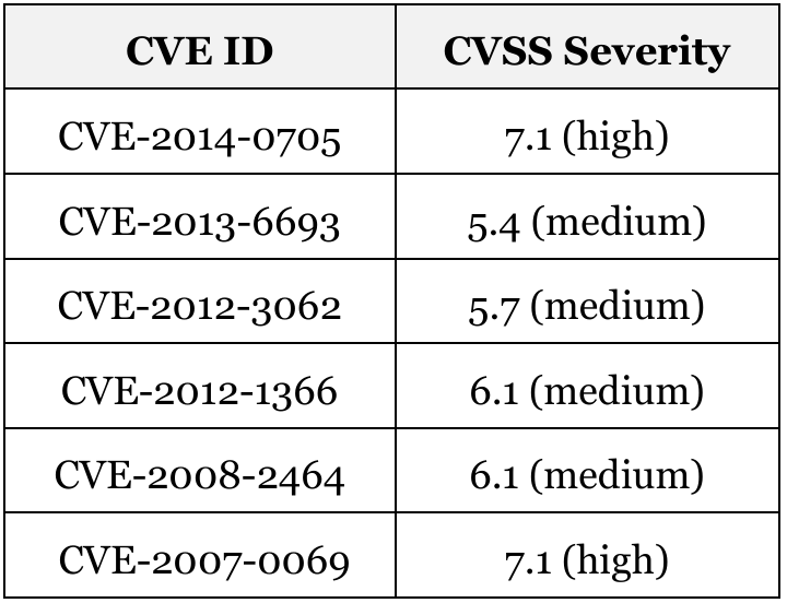 CVEs related to MLD on Cisco Devices