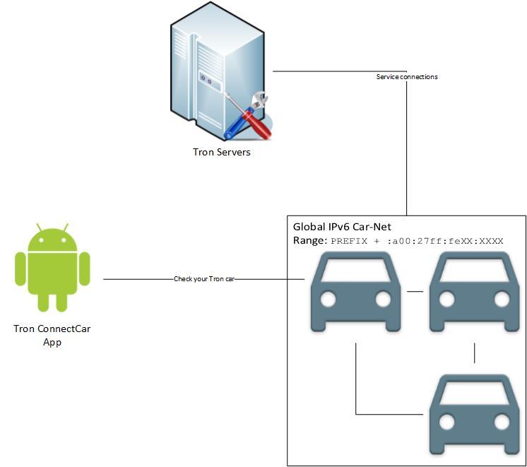 network_scheme