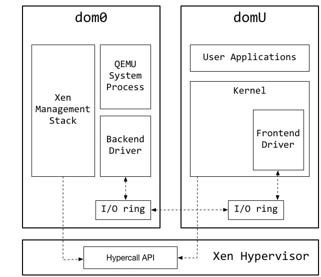 xen-architecture4