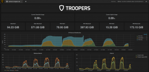 The final Troopers16 netmon dashboard.