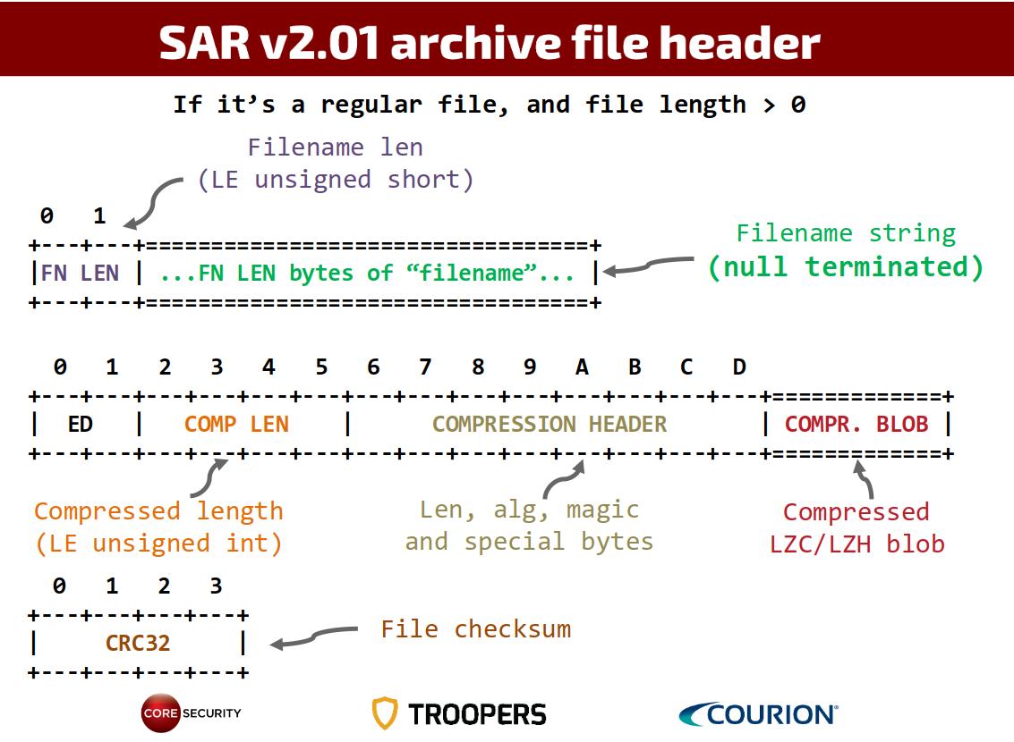 SAPCAR v2.01 header