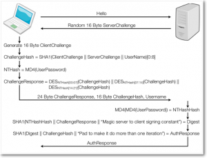 mschapv2-protocol-frame