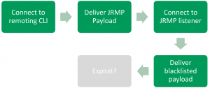 Exploit Process
