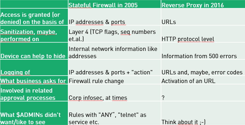 reverse_proxies1