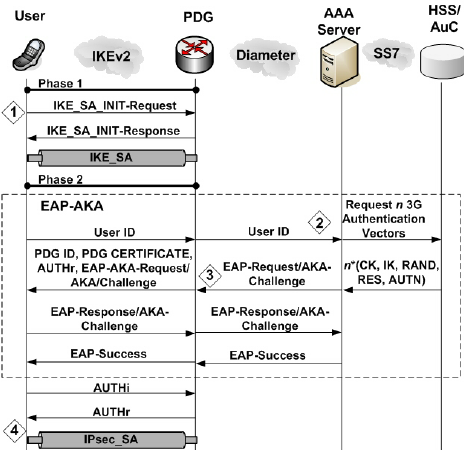 ikev2-with-eap-aka-second-authentication-step