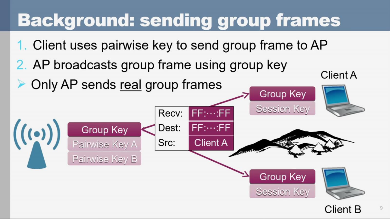 Sending Group Frames