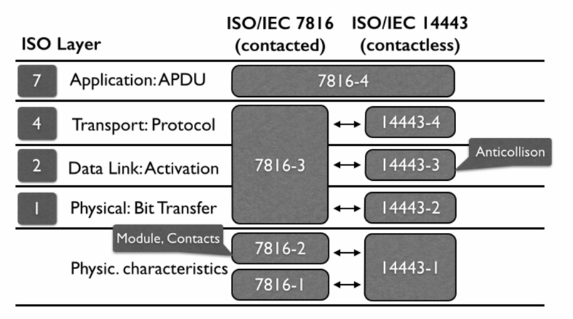 Extracting data from an EMV (Chip-And-Pin) Card with NFC